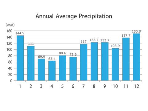 Average temperature Average rainfall (snow) amount
